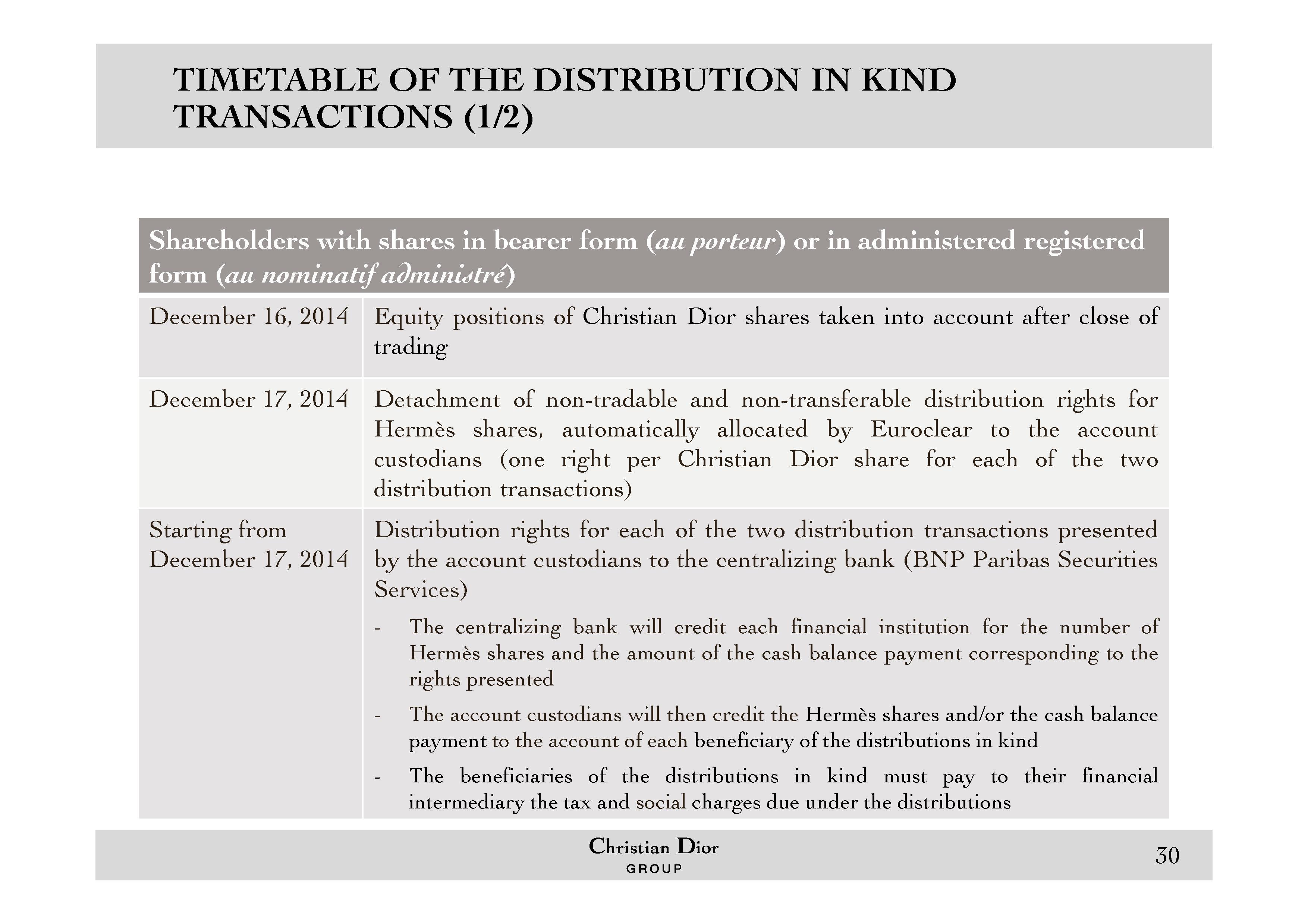 Christian Dior Finance