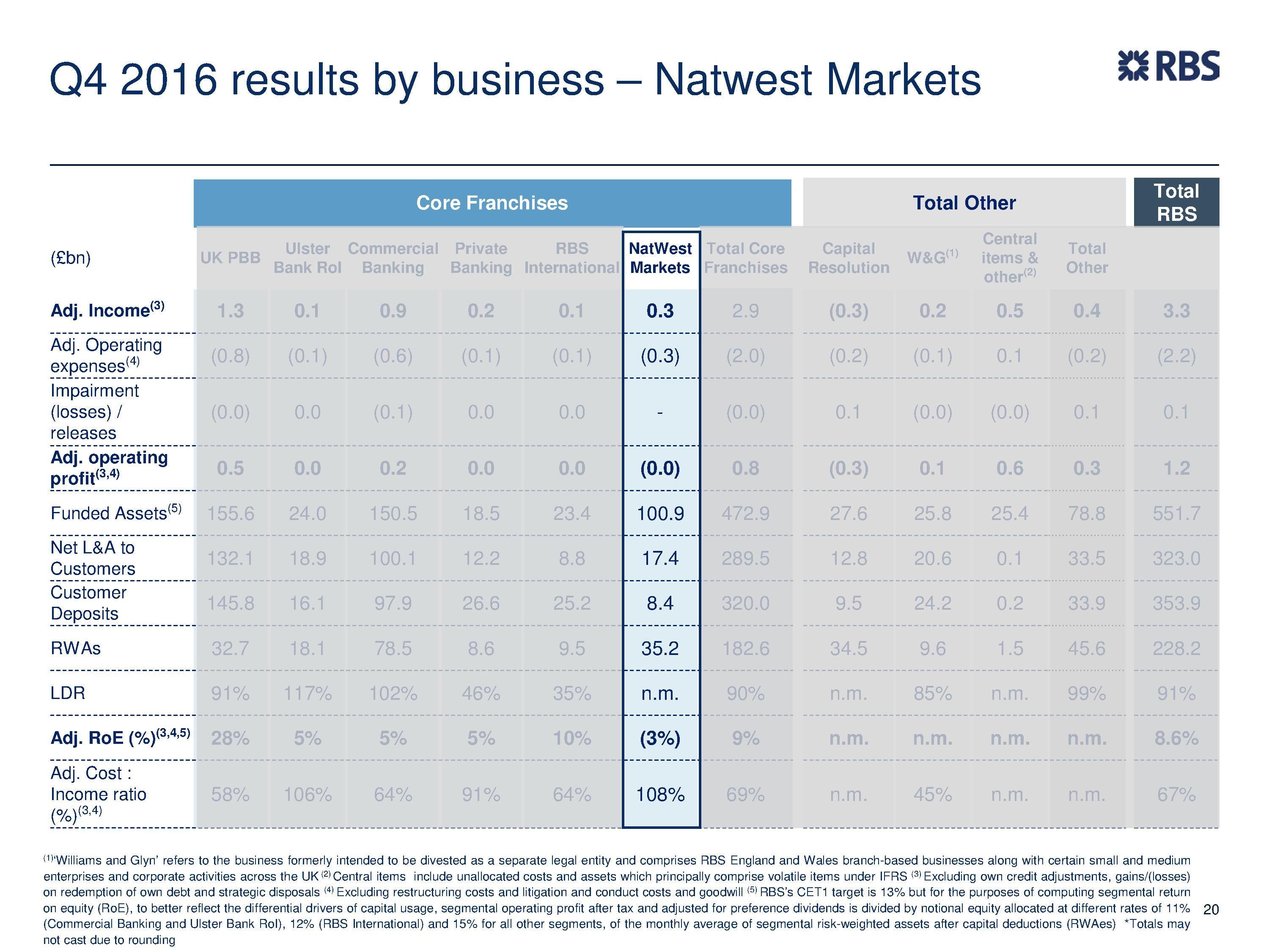 Fy Results Rbs Group