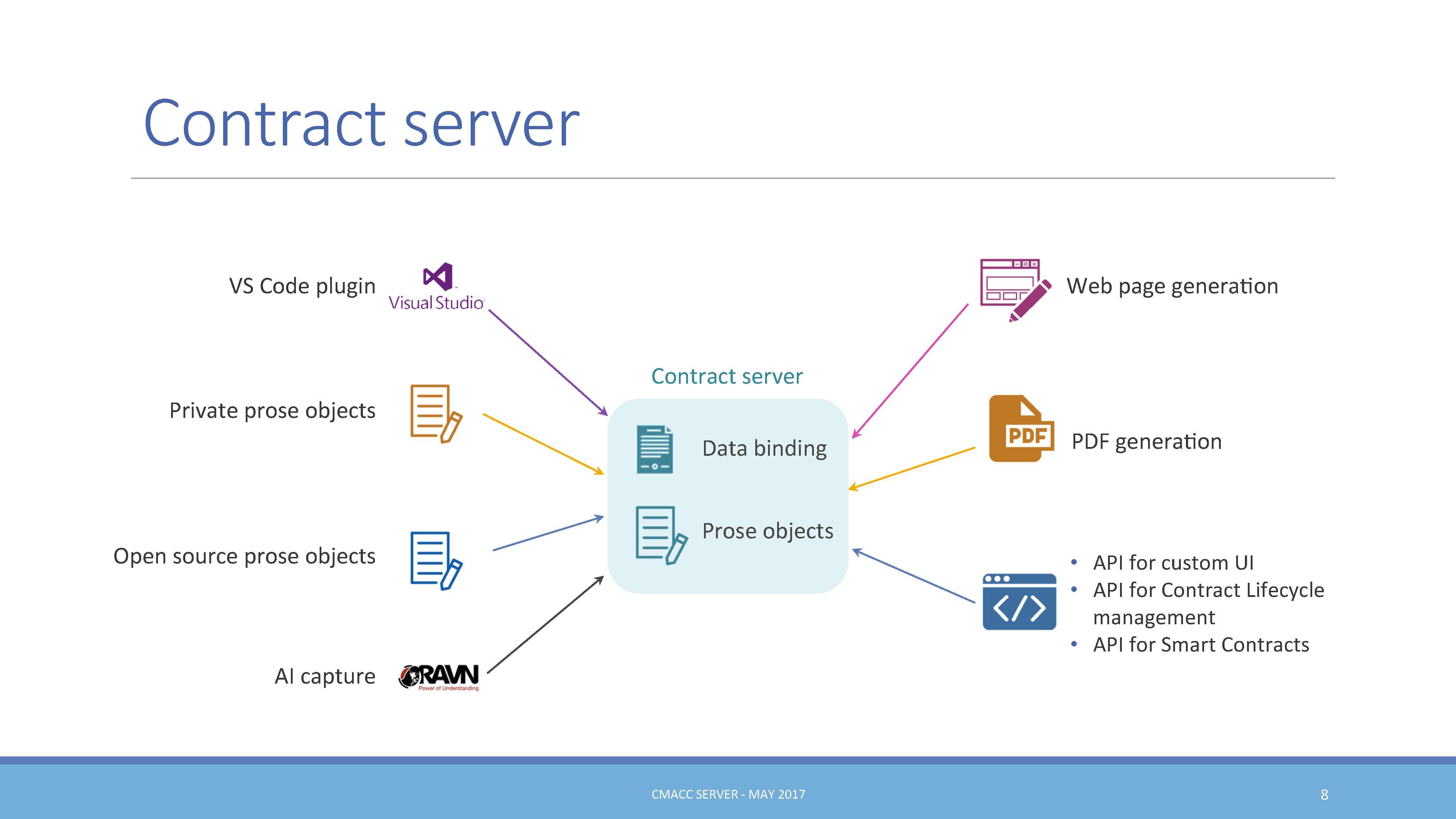 Cmacc - GDPR server EN - 20170606 - 8/15