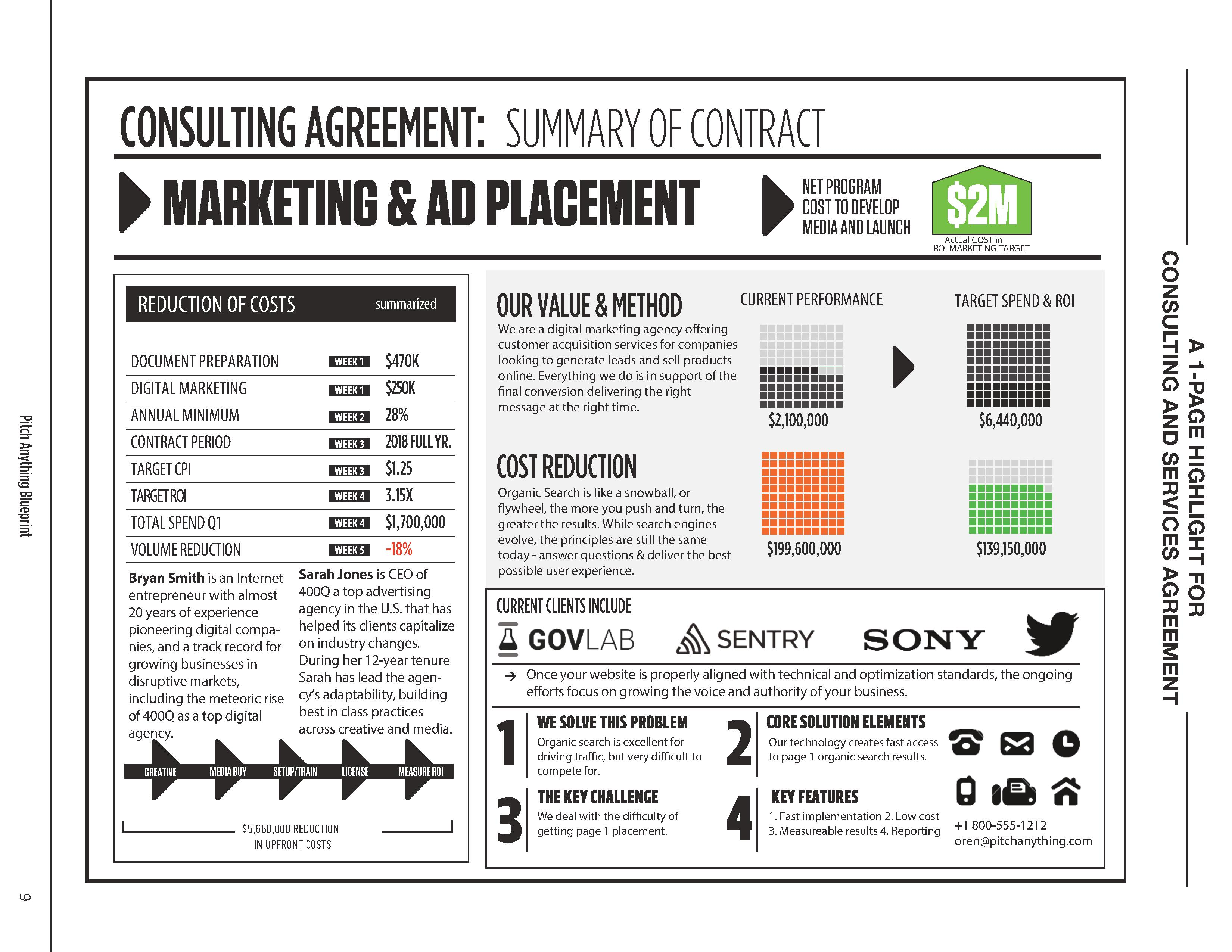 Consulting Agreement Summary Of Contract Net Program Marketing Ad Placement Cost To Develop 2m Media And Launch Actual In Roi Target