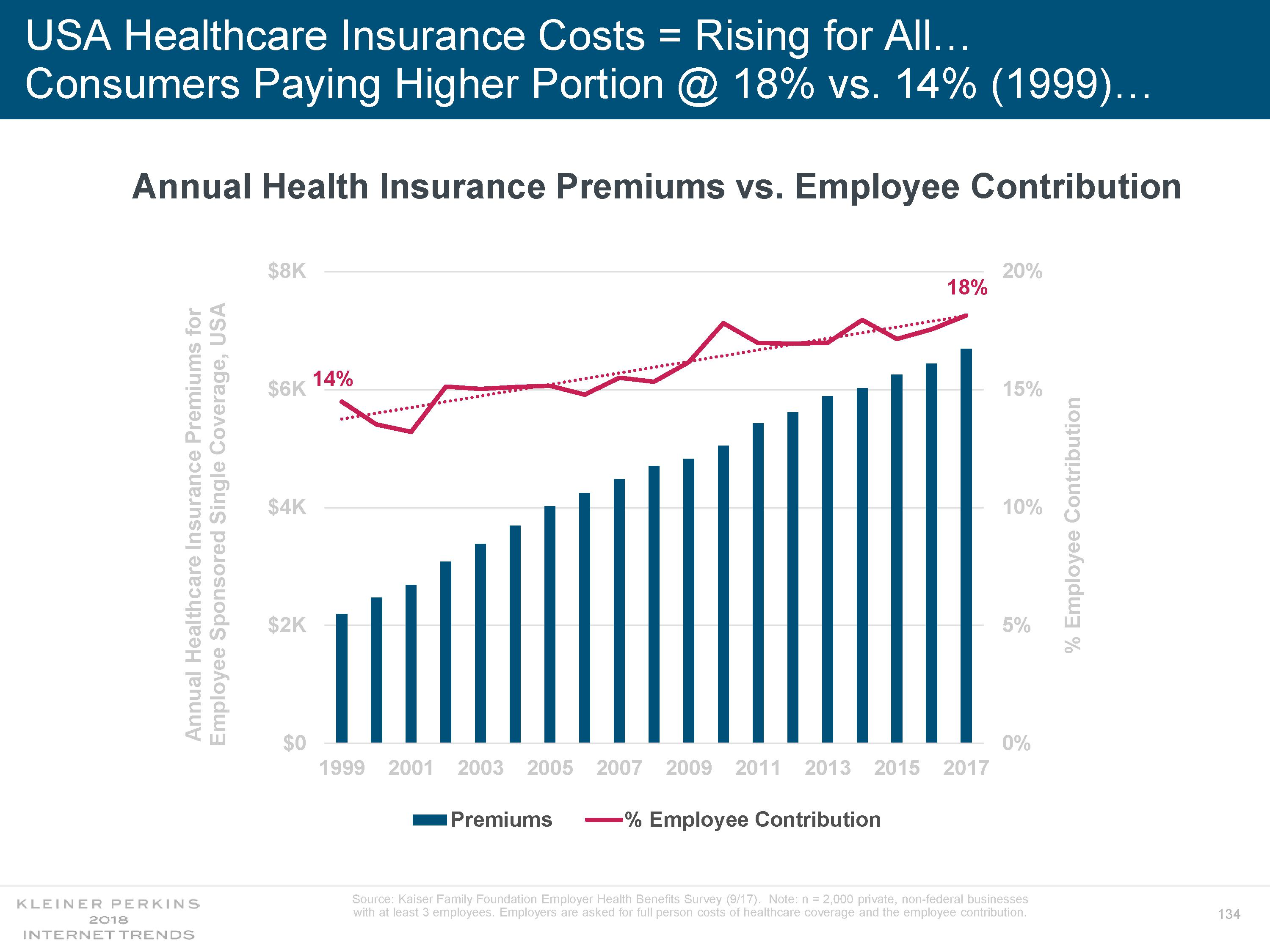 an essay on the rising costs of healthcare in the united states In addition, these rising costs require an extensive evaluation in order to ensure the provision of quality healthcare services the united states of america applies the extensive use of costly diagnostic equipment in carrying in the future, the state still foresees a rise in the cost of healthcare services.