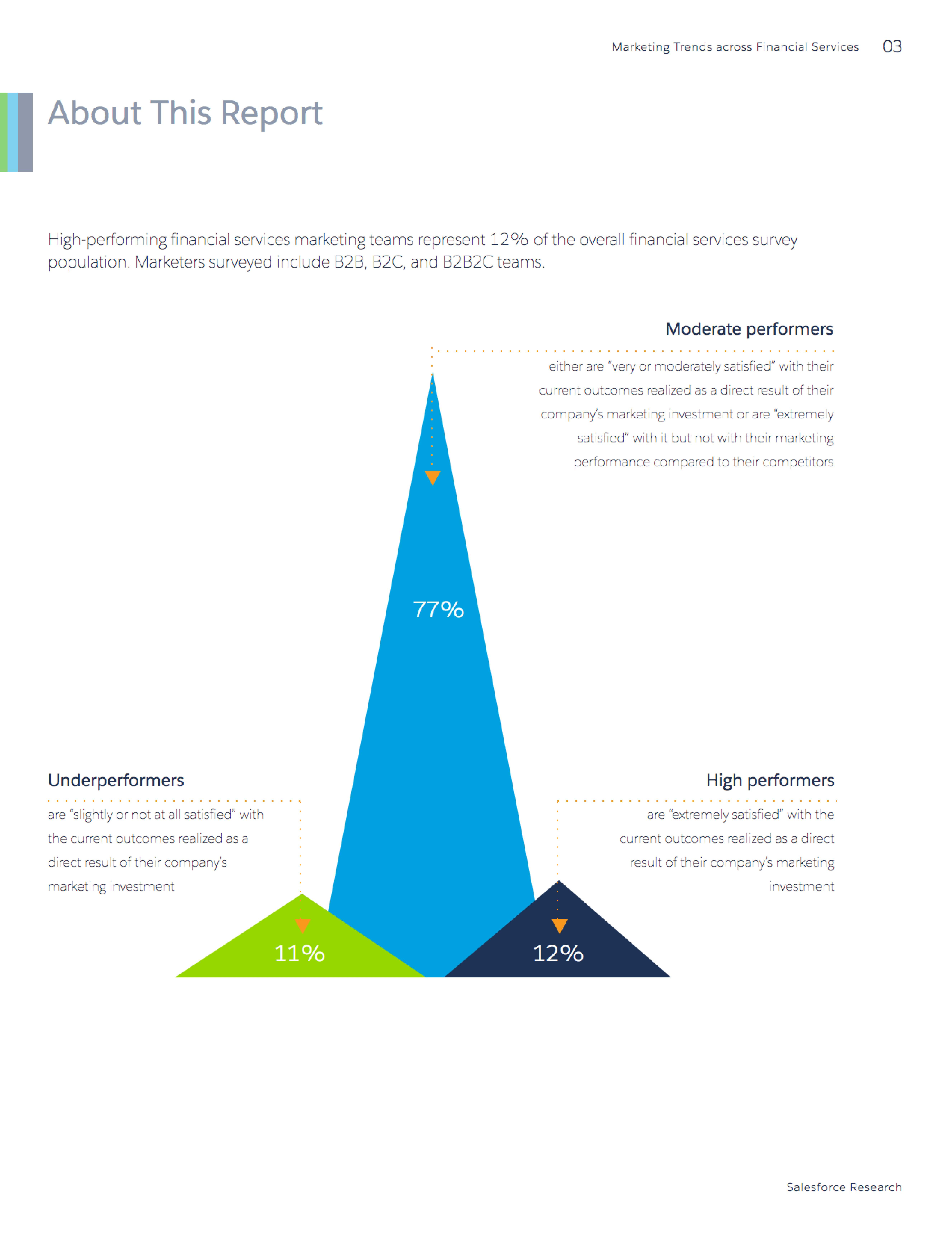 Marketing Trends across Financial Services